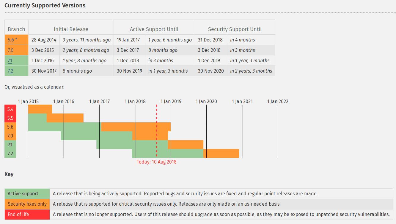 Por que atualizar a versão do PHP