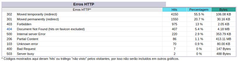 Stats - Erros HTTP