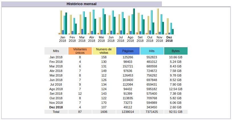 Stats - Histórico mensal