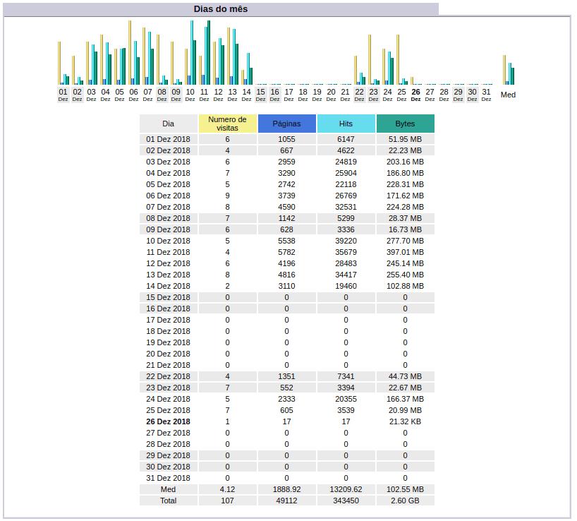 Stats - Acessos dos dias do mês