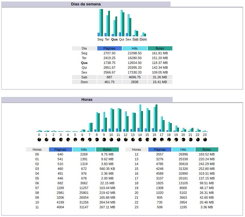 Stats - Horas e dias da semana