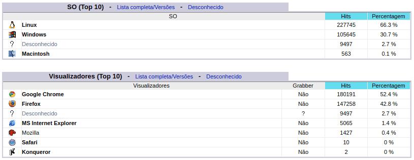 Stats - SOs e navegadores