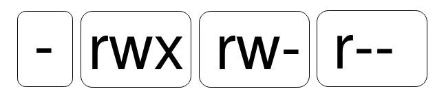 Esta imagem mostra de forma ampliada as permissões r, w, x.