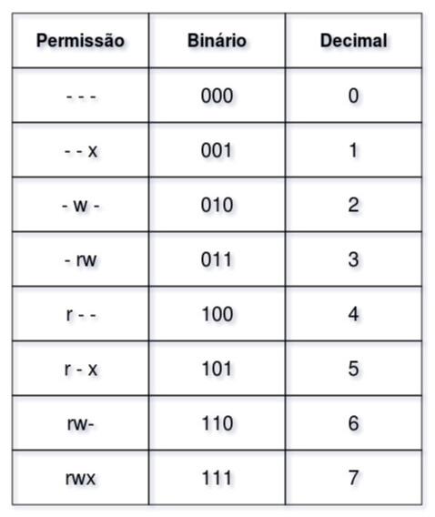Esta imagem é uma tabela mostrando todas as possibilidades de permissão e fazendo um comparativo entre binário e decimal.